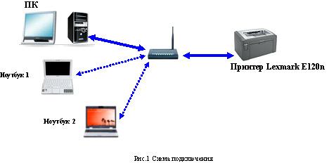 Как сделать принтер сетевым с помощью роутера